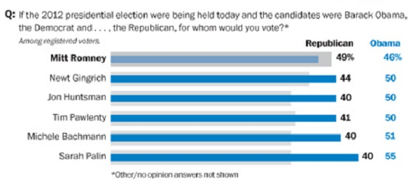ABC WAPO Poll June 7 2011 President 2012 Poll Watch: Romney 49% Vs. Obama 46%