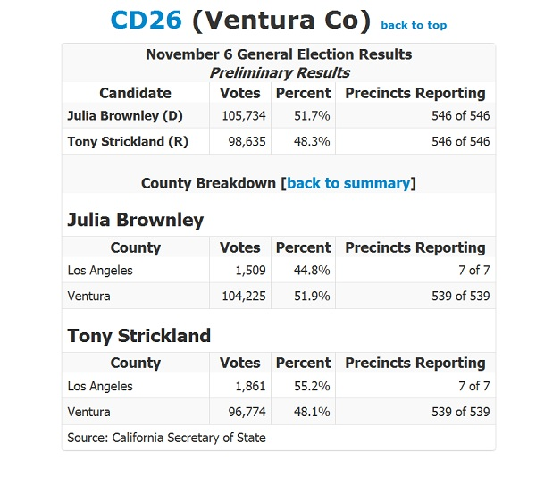 CA 26 Election Results CA 26: Julia Brownley Ahead of Tony Strickland in Congressional Race