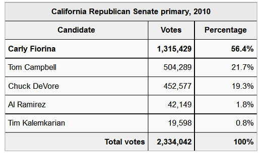 CA US Senate Primary Results 2010 CA Sen: Ex  California POL Chuck DeVore Cannot Let Go
