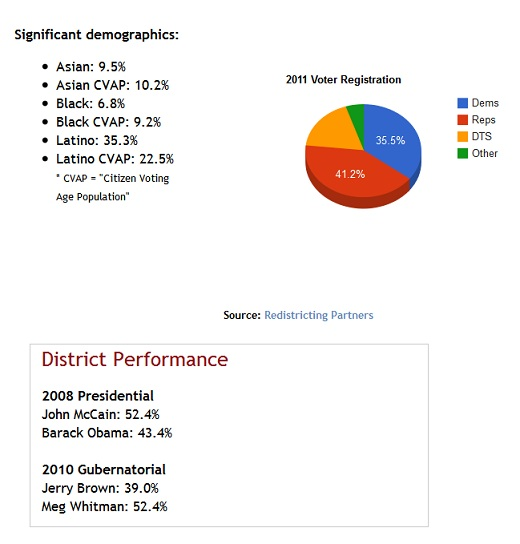 CD 25 Demographics CA 25: Rep. Elton Gallegly to Face Off Against Rep. Buck McKeon?