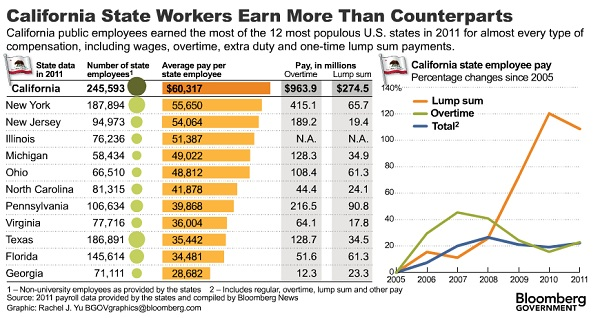 Chart of California State Worker Pay