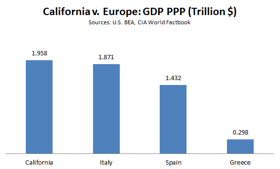 California Vs. Europe GDP The Afternoon Flap: August 10, 2012