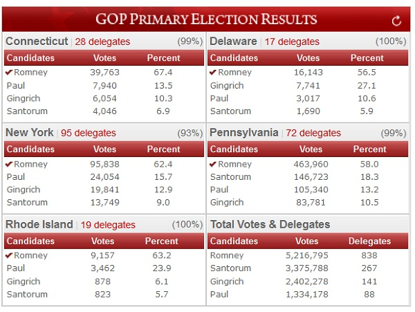 GOP Primary Results President 2012: Mitt Romney Now the Presumptive Republican Nominee for President