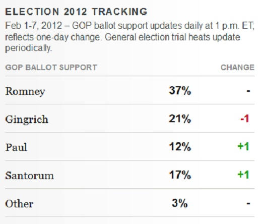 Gallup GOP Feb 7 President 2012 GOP Poll Watch: Romney 37% Vs. Gingrich 21% Vs. Santorum 17%