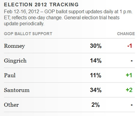 Gallup GOP Presidential tracking President 2012 GOP Poll Watch: Santorum 34% Vs. Romney 30% Vs. Gingrich 14% Vs. Paul 11%