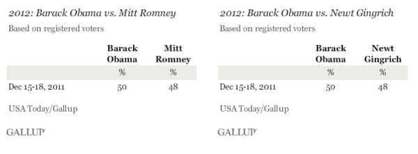 Gallup Obama Vs. GOP President 2012 Poll Watch: Obama Tied With Romney Or Gingrich