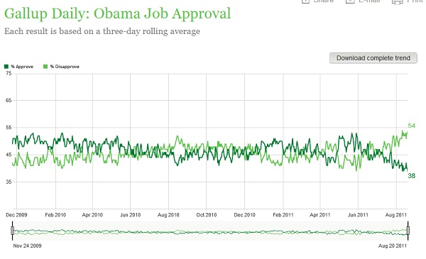 Gallup Obama job approval august 23 2011 President 2012 Poll Watch: Obama Daily Job Approval 38%   A New Low