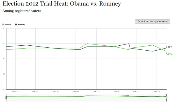 Gallup Presidential Poll President 2012 Poll Watch: Romney 48% Vs. Obama 43%