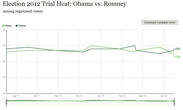 Gallup Presidential Poll President 2012 Poll Watch: Romney 48% Vs. Obama 43%