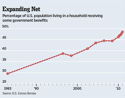 Graph americans receiving government benefits1 United States Becomes Handout Nation With Half Living in a Household Receiving Government Benefits