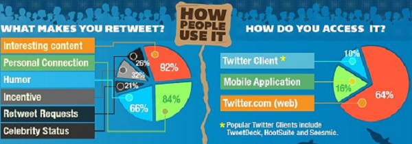 How People Use Twitter The Morning Flap: February 27, 2012