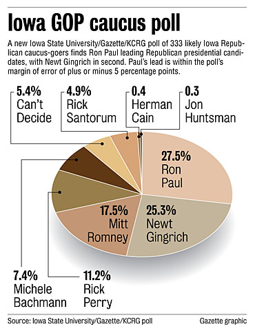 Iowa Presidential Poll The Morning Flap: December 21, 2011