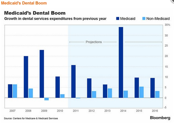 Medicaid Dental Boom The Morning Flap: May 18, 2012