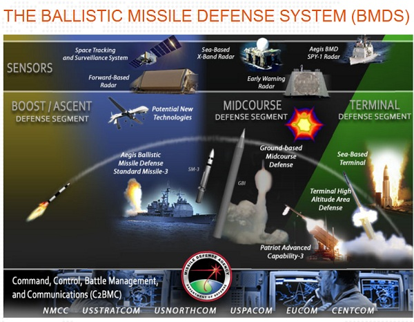 Missile Defense Poll Watch: 55 Per Cent of Americans Favor an Anti  Missile Defense System Vs. 16 Per Cent Opposed