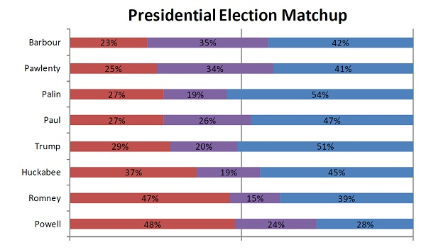donald trump for president 2012 poll. NH Poll President 2012 New