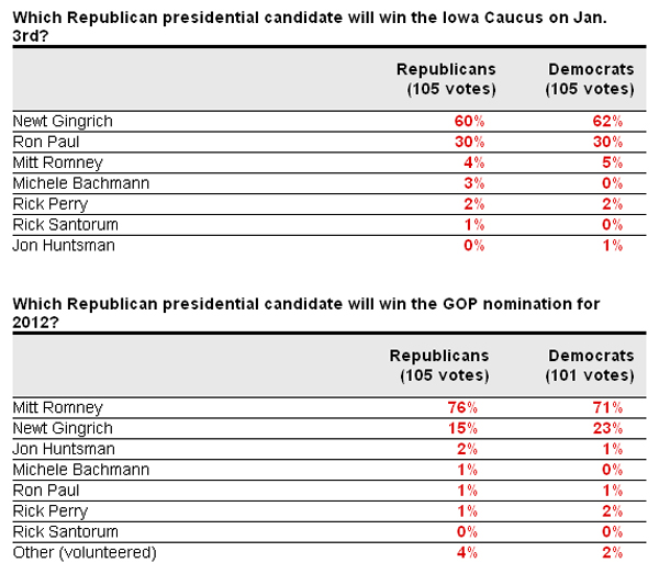 NJ Insider Poll President 2012 GOP Poll Watch: Newt Will Win Iowa and Romney Wins the Nomination