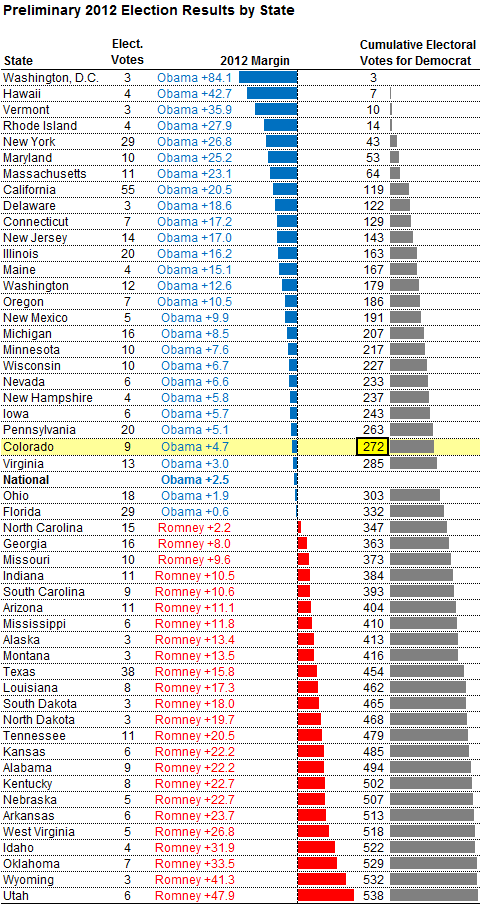 Nate Silver Presidential tipping point President 2012: The Final Electoral College Map