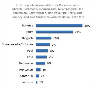 PPP Florida Poll President 2012 GOP Florida Poll Watch: Romney 30% Vs. Perry 24% Vs. Gingrich 10%