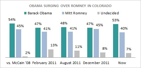 PPP Poll Colorado President 2012 Colorado Poll Watch: Obama Leading Romney 53% Vs. 40%