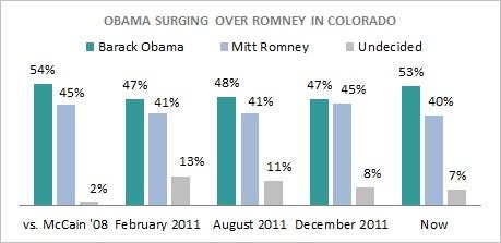 PPP Poll Colorado President 2012 Colorado Poll Watch: Obama Leading Romney 53% Vs. 40%