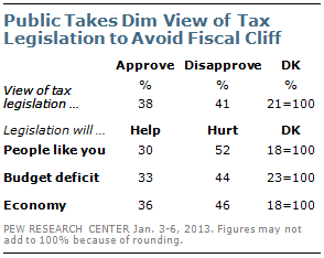 Pew Fiscal Cliff Poll Fiscal Cliff Poll: Obama Seen as Victor But What About the Legislation?