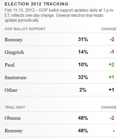 Presidential tracking poll President 2012 GOP Poll Watch: Santorum Takes the Lead in Gallup Tracking Poll