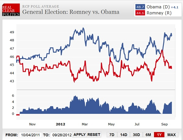 RCP Presidential Poll Memo to Mitt Romney: Go Large or Go Home