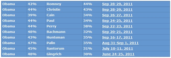 Rasmussen Chrsitie Poll President 2012 Poll Watch: Romney 44% Vs. Obama 42% and Obama 44% Vs. Christie 43%