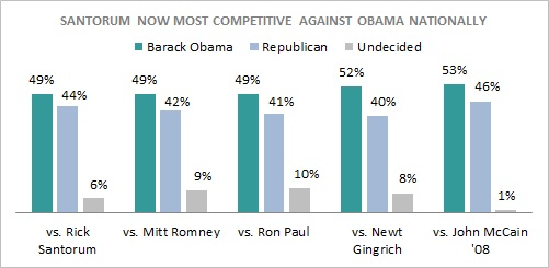 Romney electability President 2012 GOP Poll Watch: Is Mitt Romney Electable?