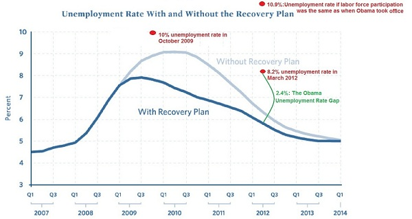 Unemployment graph The Afternoon Flap: April 6, 2012