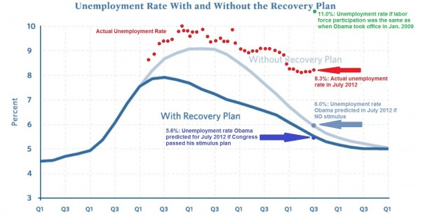 Unemployment rate graph The Morning Flap: August 3, 2012