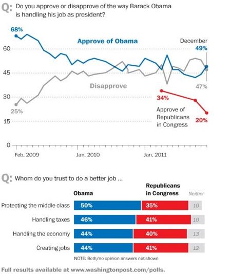 WAPO Obama Poll The Morning Flap: December 20, 2011