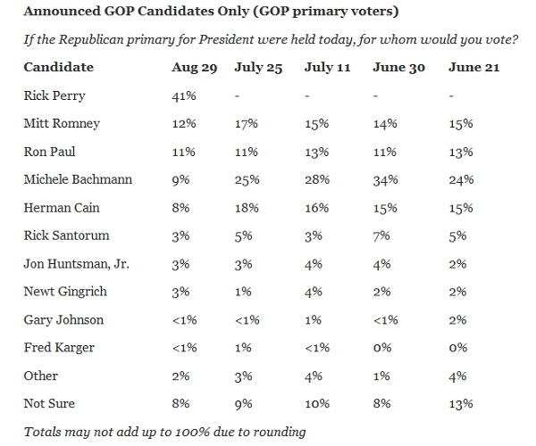 Zogby Poll August 30 2011 President 2012 GOP Poll Watch: Perry 41% Vs. Romney 12% Vs. Paul 11% Vs. Bachmann 9%