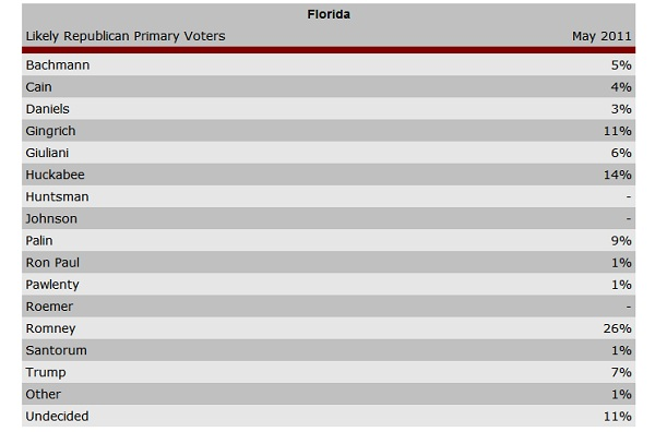 florida arg poll President 2012 Florida GOP Poll Watch: Romney 26% Huckabee 12% Gingrich 11% Palin 9%