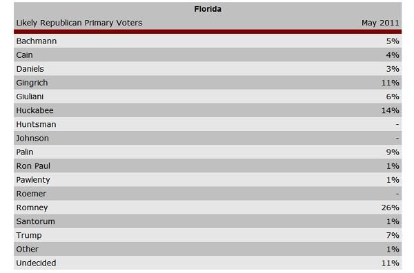 florida arg poll President 2012 Florida GOP Poll Watch: Romney 26% Huckabee 12% Gingrich 11% Palin 9%