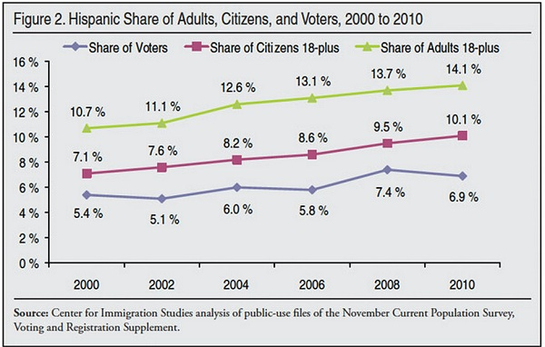 hispanic 2 Hispanic Vote 2010: No Discernible Trend?