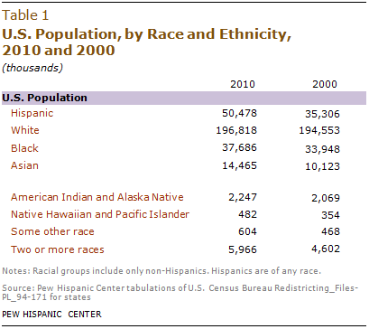 hispanic census Census Watch: Hispanic Population Now 16.3 Per Cent of the United States