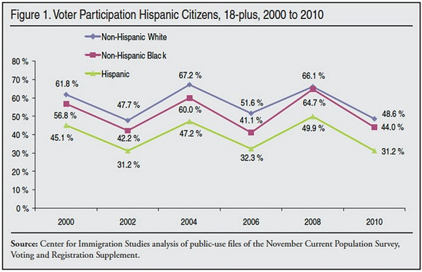 hispanic voter participation Hispanic Vote 2010: No Discernible Trend?