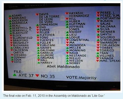 Final-Maldo-Assembly-vote Updated: CA-Sen: Profile in Courage Chuck DeVore Fails to Vote During Abel Maldonado Confirmation