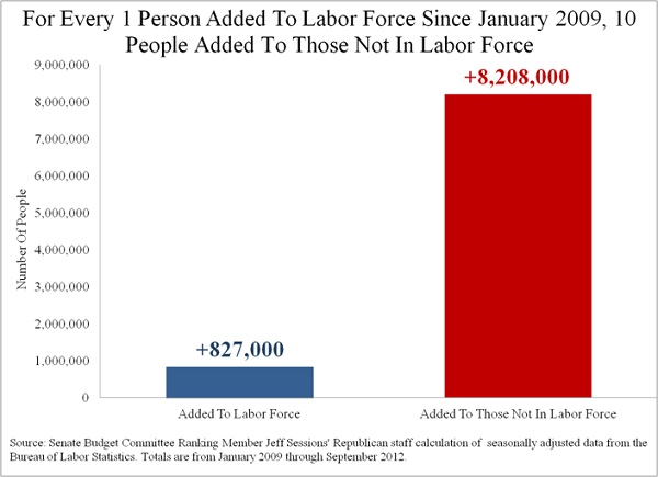 Labor Force Employment chart
